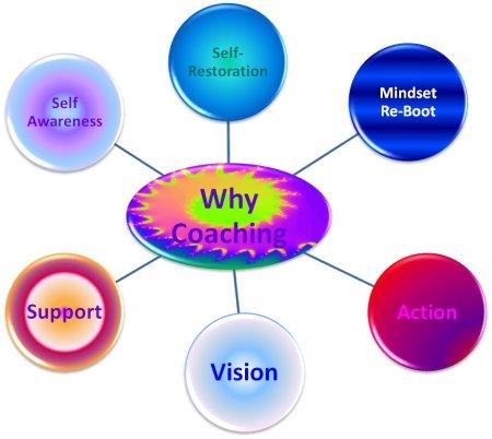 Why Coaching Mindmap