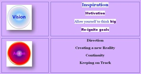 Coaching Vision Action